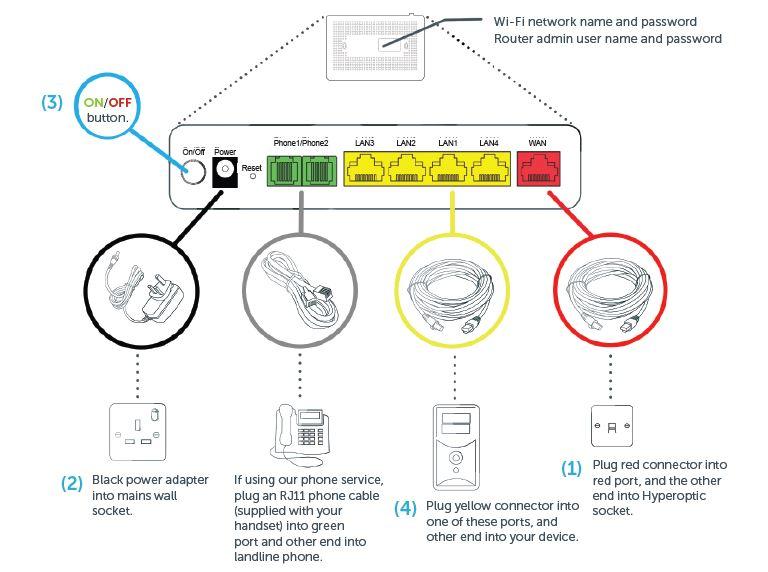 Hyperoptic | Router